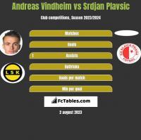 Andreas Vindheim vs Srdjan Plavsic h2h player stats