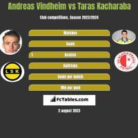 Andreas Vindheim vs Taras Kacharaba h2h player stats