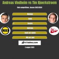 Andreas Vindheim vs Tim Bjoerkstroem h2h player stats