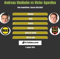 Andreas Vindheim vs Victor Agardius h2h player stats