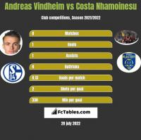 Andreas Vindheim vs Costa Nhamoinesu h2h player stats