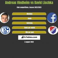 Andreas Vindheim vs David Lischka h2h player stats