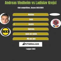 Andreas Vindheim vs Ladislav Krejci h2h player stats