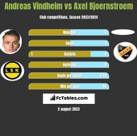 Andreas Vindheim vs Axel Bjoernstroem h2h player stats