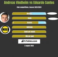 Andreas Vindheim vs Eduardo Santos h2h player stats