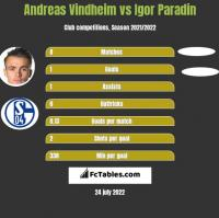 Andreas Vindheim vs Igor Paradin h2h player stats