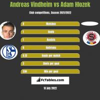 Andreas Vindheim vs Adam Hlozek h2h player stats