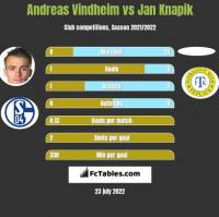 Andreas Vindheim vs Jan Knapik h2h player stats