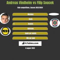 Andreas Vindheim vs Filip Soucek h2h player stats