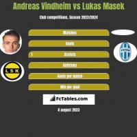 Andreas Vindheim vs Lukas Masek h2h player stats