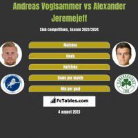 Andreas Voglsammer vs Alexander Jeremejeff h2h player stats
