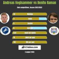 Andreas Voglsammer vs Benito Raman h2h player stats