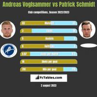 Andreas Voglsammer vs Patrick Schmidt h2h player stats