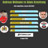 Andreas Weimann vs Adam Armstrong h2h player stats