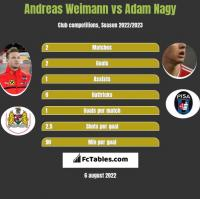 Andreas Weimann vs Adam Nagy h2h player stats