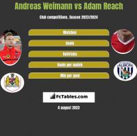 Andreas Weimann vs Adam Reach h2h player stats