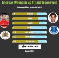 Andreas Weimann vs Arnaut Groeneveld h2h player stats