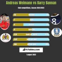 Andreas Weimann vs Barry Bannan h2h player stats