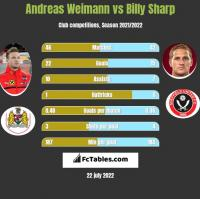 Andreas Weimann vs Billy Sharp h2h player stats