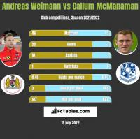 Andreas Weimann vs Callum McManaman h2h player stats