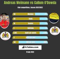 Andreas Weimann vs Callum O'Dowda h2h player stats