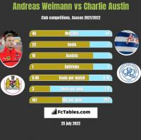 Andreas Weimann vs Charlie Austin h2h player stats