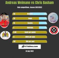Andreas Weimann vs Chris Basham h2h player stats