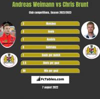 Andreas Weimann vs Chris Brunt h2h player stats