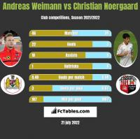 Andreas Weimann vs Christian Noergaard h2h player stats