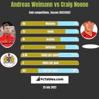 Andreas Weimann vs Craig Noone h2h player stats