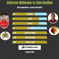 Andreas Weimann vs Dan Gosling h2h player stats