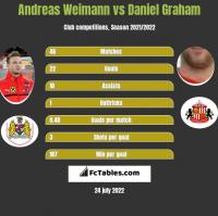 Andreas Weimann vs Daniel Graham h2h player stats