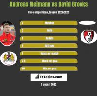Andreas Weimann vs David Brooks h2h player stats