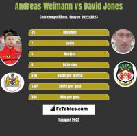 Andreas Weimann vs David Jones h2h player stats
