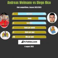 Andreas Weimann vs Diego Rico h2h player stats