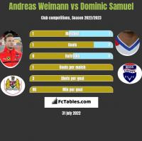 Andreas Weimann vs Dominic Samuel h2h player stats