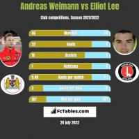 Andreas Weimann vs Elliot Lee h2h player stats