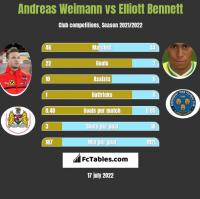 Andreas Weimann vs Elliott Bennett h2h player stats