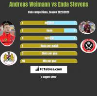 Andreas Weimann vs Enda Stevens h2h player stats