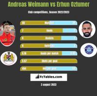 Andreas Weimann vs Erhun Oztumer h2h player stats