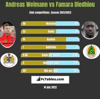Andreas Weimann vs Famara Diedhiou h2h player stats