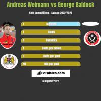 Andreas Weimann vs George Baldock h2h player stats
