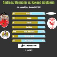 Andreas Weimann vs Hakeeb Adelakun h2h player stats