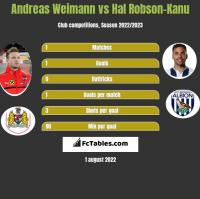 Andreas Weimann vs Hal Robson-Kanu h2h player stats