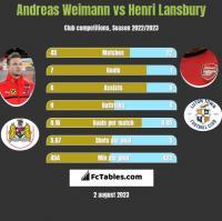 Andreas Weimann vs Henri Lansbury h2h player stats