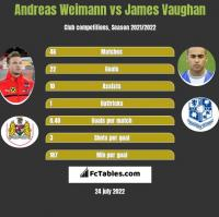 Andreas Weimann vs James Vaughan h2h player stats