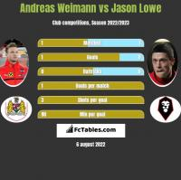 Andreas Weimann vs Jason Lowe h2h player stats