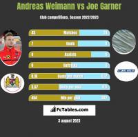 Andreas Weimann vs Joe Garner h2h player stats