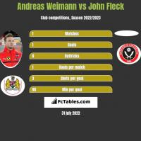 Andreas Weimann vs John Fleck h2h player stats
