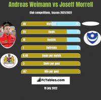 Andreas Weimann vs Joseff Morrell h2h player stats